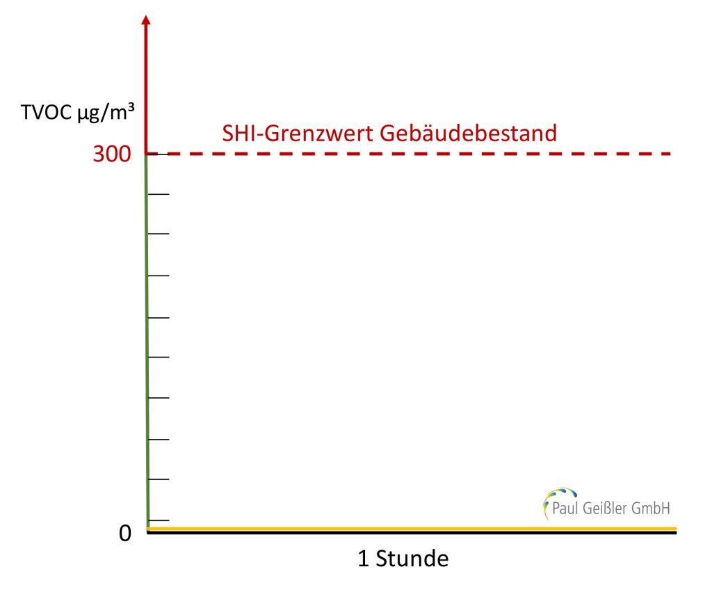 Paul Geißler GmbH - die Experten für die Teppichbodenreinigung europaweit